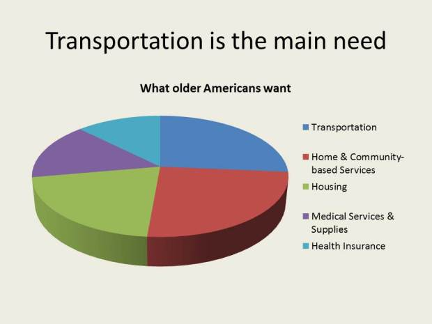 Transportation is the main need