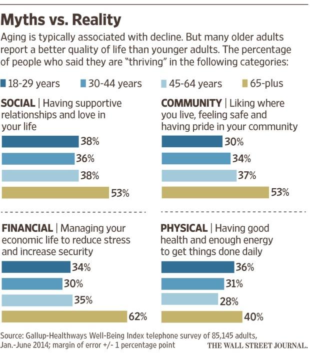 aging myths