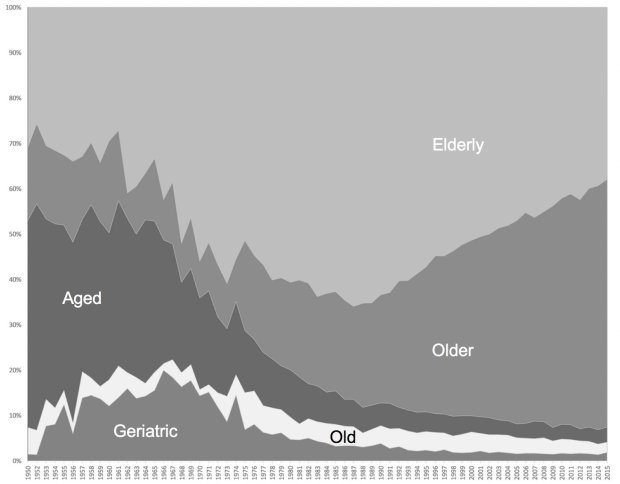 aging-terms-since-1950
