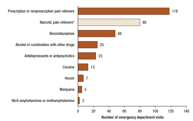 older adults drug use
