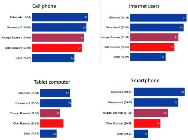 tech users