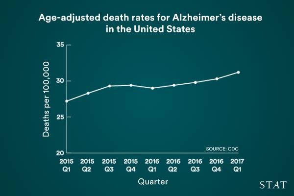 ALZHEIMERS DEATHS