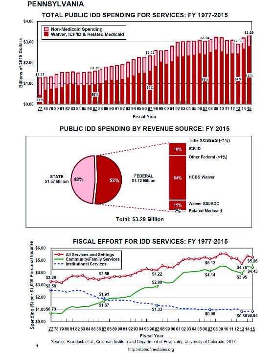 pa idd spending