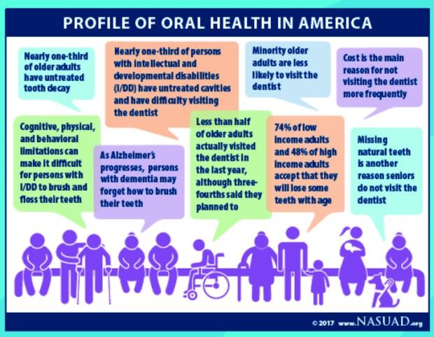 oral health profile