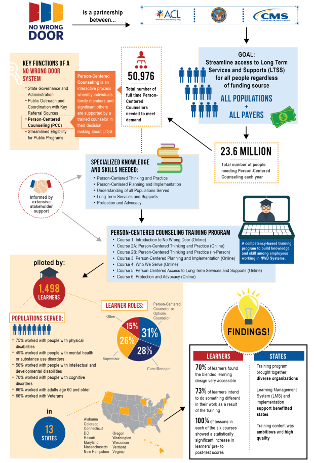 PersonCenteredCounselingInfographic