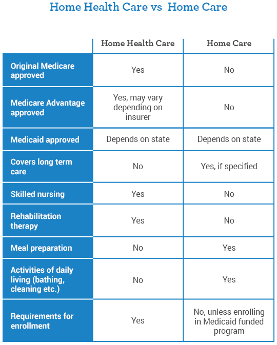 infographic_home-health-care-vs-home-care
