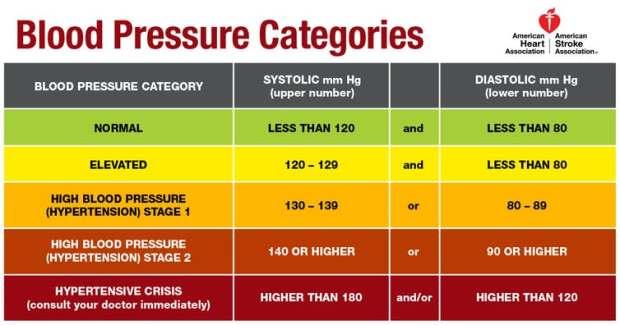 new blood pressure