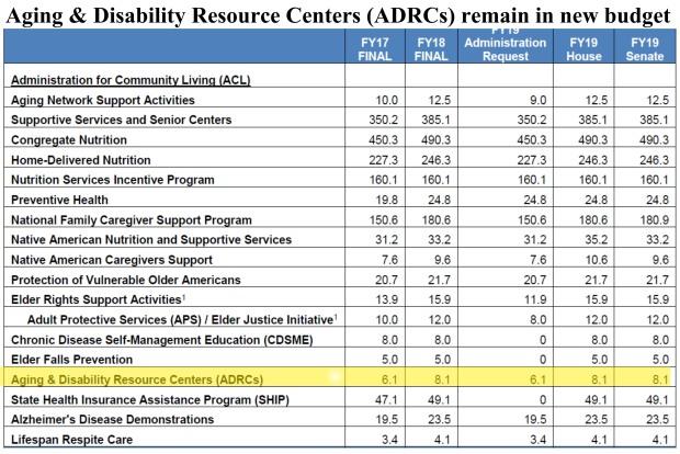 adrc in budget