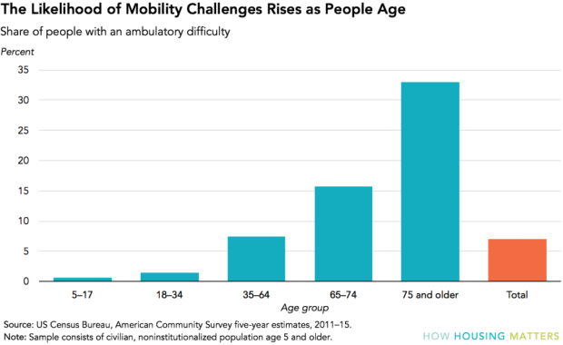 mobility-challenges-chart1-1024x628