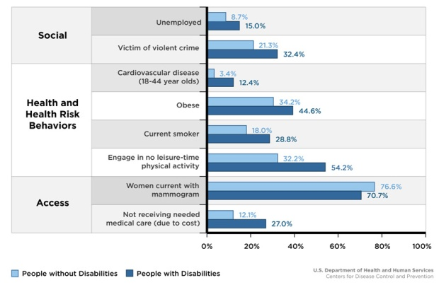 Disability_and_No_Disability_Chart_800px