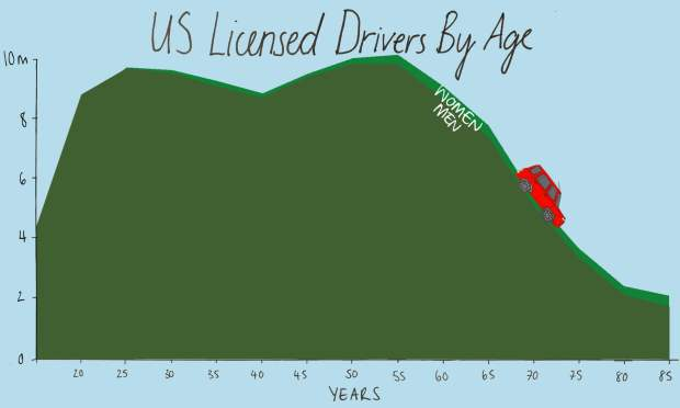 drivers by age