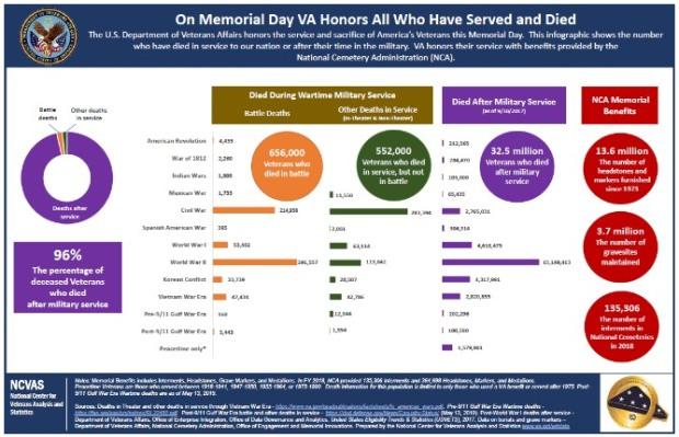 veterans mem day 2019
