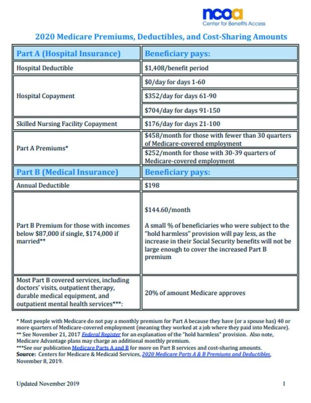 2020 medicare premiums