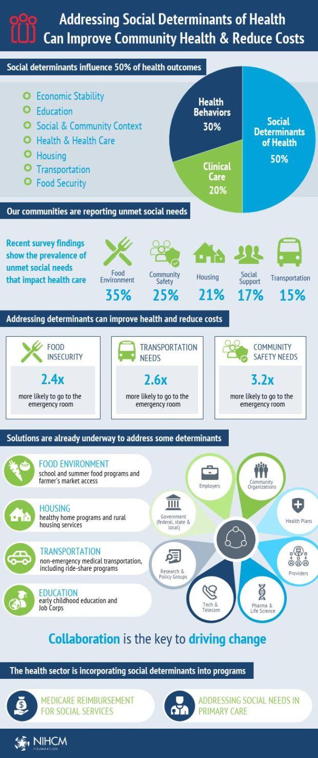 infographic social determinants