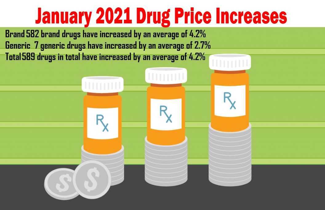 drug prices increase