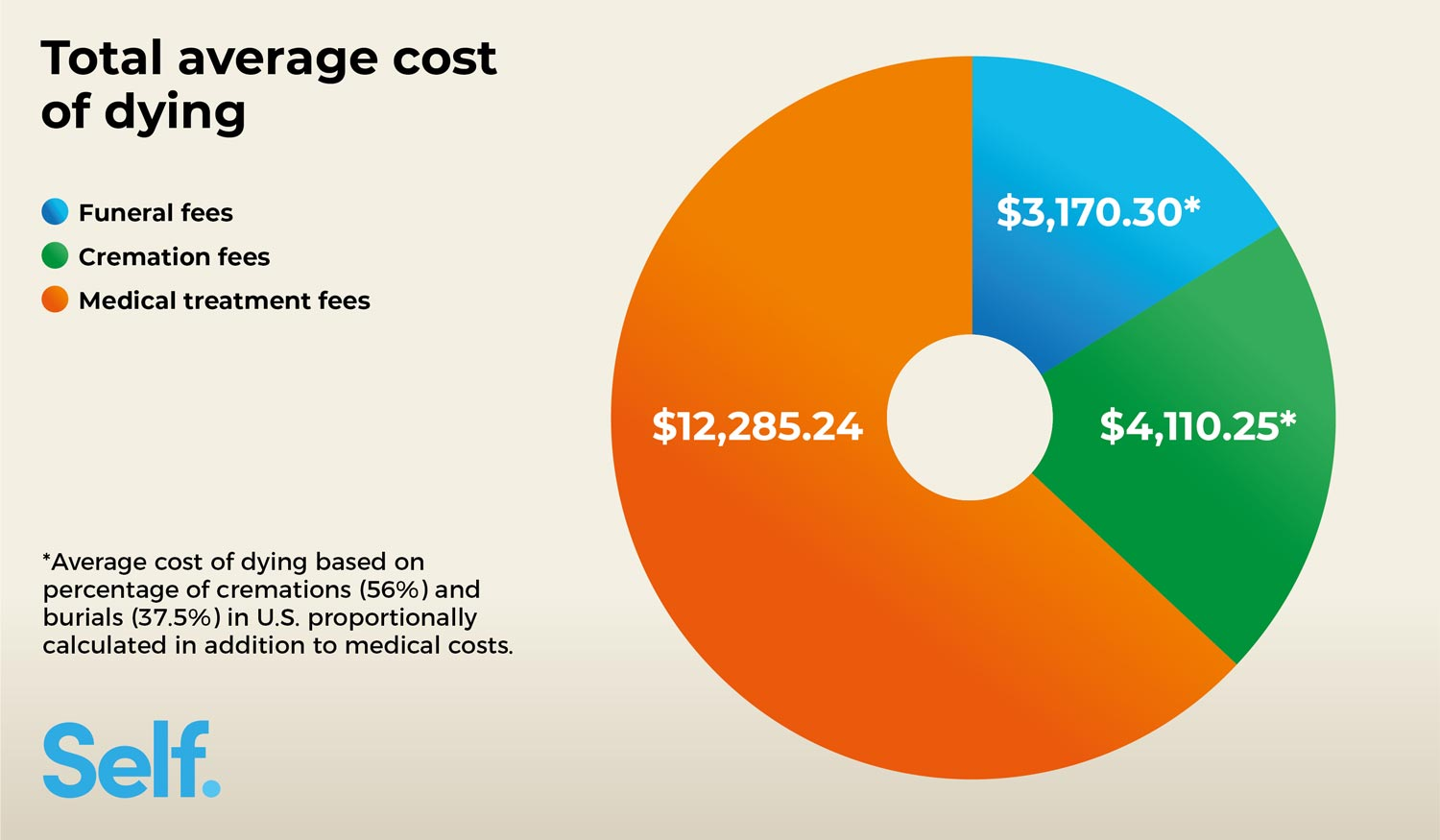 cost-of-dying-breakdown-average-american