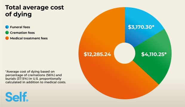 cost-of-dying-breakdown-average-american